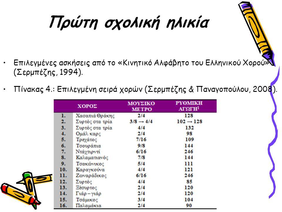 Πρώτη σχολική ηλικία Επιλεγμένες ασκήσεις από το «Κινητικό Αλφάβητο του Ελληνικού Χορού» (Σερμπέζης, 1994).