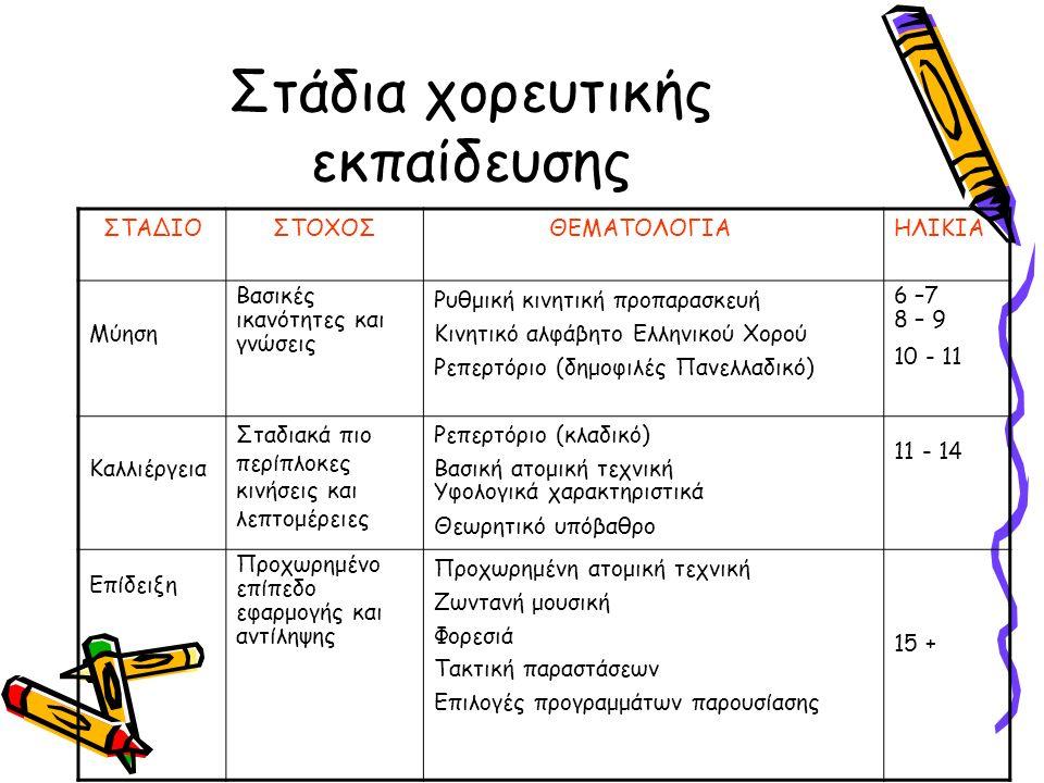 Στάδια χορευτικής εκπαίδευσης ΣΤΑΔΙΟΣΤΟΧΟΣΘΕΜΑΤΟΛΟΓΙΑΗΛΙΚΙΑ Μύηση Βασικές ικανότητες και γνώσεις Ρυθμική κινητική προπαρασκευή Κινητικό αλφάβητο Ελληνικού Χορού Ρεπερτόριο (δημοφιλές Πανελλαδικό) 6 –7 8 – 9 10 - 11 Καλλιέργεια Σταδιακά πιο περίπλοκες κινήσεις και λεπτομέρειες Ρεπερτόριο (κλαδικό) Βασική ατομική τεχνική Υφολογικά χαρακτηριστικά Θεωρητικό υπόβαθρο 11 - 14 Επίδειξη Προχωρημένο επίπεδο εφαρμογής και αντίληψης Προχωρημένη ατομική τεχνική Ζωντανή μουσική Φορεσιά Τακτική παραστάσεων Επιλογές προγραμμάτων παρουσίασης 15 +