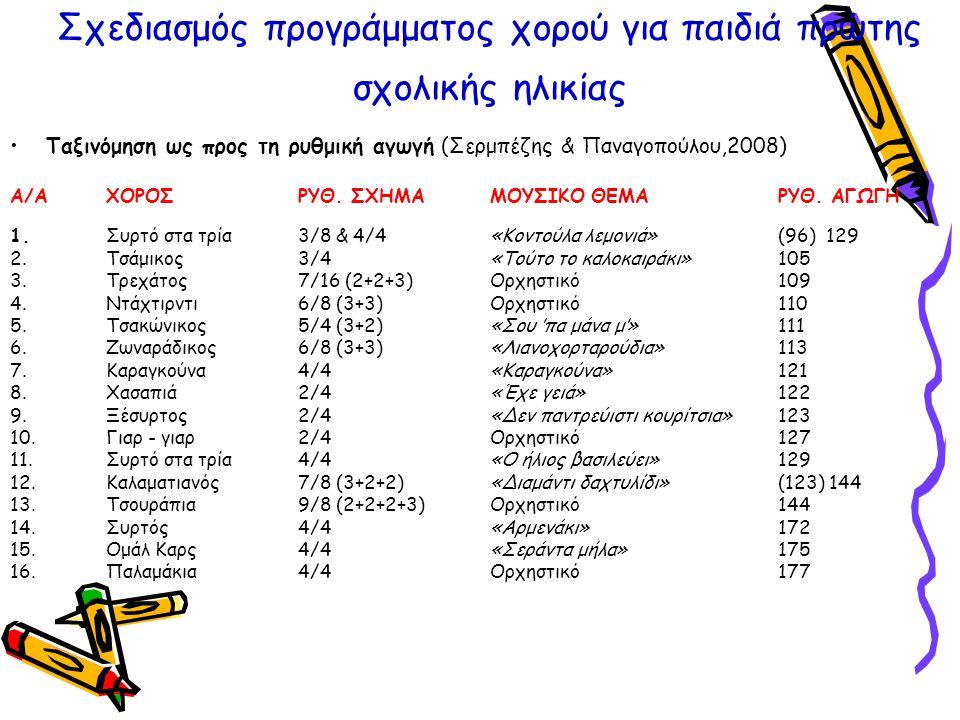Σχεδιασμός προγράμματος χορού για παιδιά πρώτης σχολικής ηλικίας Ταξινόμηση ως προς τη ρυθμική αγωγή (Σερμπέζης & Παναγοπούλου,2008) Α/Α ΧΟΡΟΣ ΡΥΘ.
