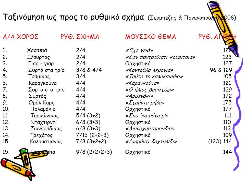 Ταξινόμηση ως προς το ρυθμικό σχήμα (Σερμπέζης & Παναγοπούλου,2008) Α/Α ΧΟΡΟΣ ΡΥΘ.