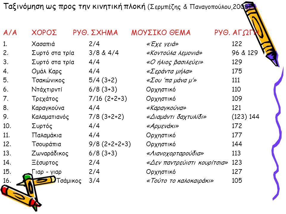 Ταξινόμηση ως προς την κινητική πλοκή (Σερμπέζης & Παναγοπούλου,2008) Α/Α ΧΟΡΟΣ ΡΥΘ.