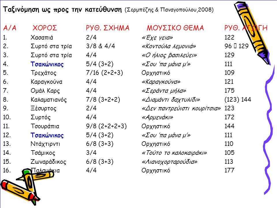 Ταξινόμηση ως προς την κατεύθυνση (Σερμπέζης & Παναγοπούλου,2008) Α/Α ΧΟΡΟΣ ΡΥΘ.
