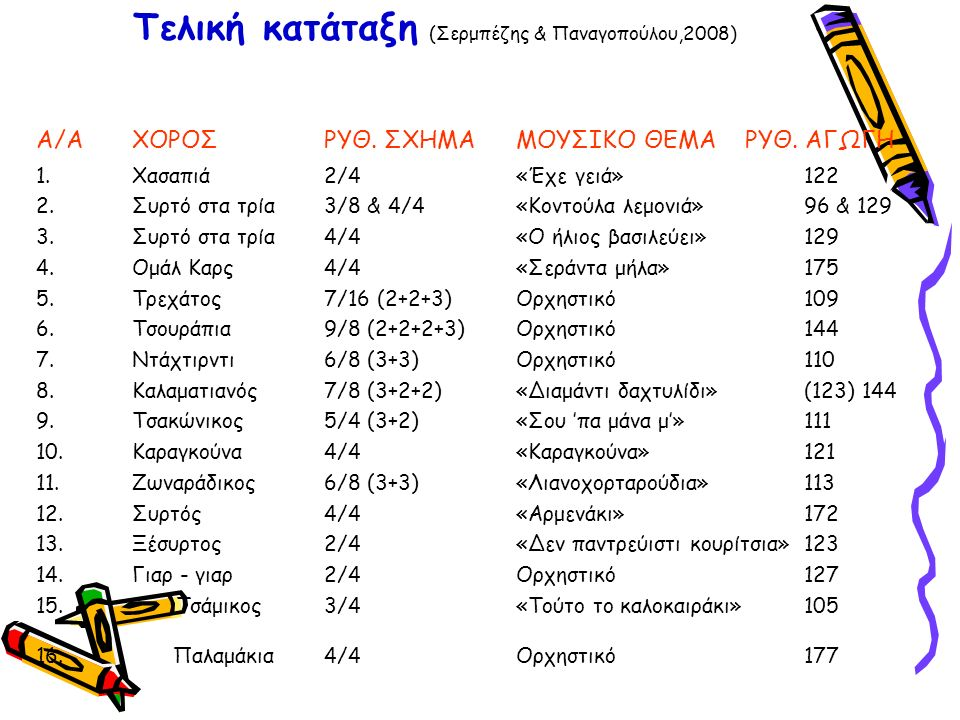 Τελική κατάταξη (Σερμπέζης & Παναγοπούλου,2008) Α/Α ΧΟΡΟΣ ΡΥΘ.