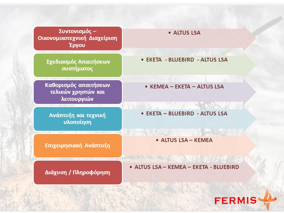 ALTUS LSA Συντονισμός – Οικονομικοτεχνική Διαχείριση Έργου ΕΚΕΤΑ - BLUEBIRD - ALTUS LSA Σχεδιασμός Απαιτήσεων συστήματος ΚΕΜΕΑ – EKETA – ALTUS LSA Καθορισμός απαιτήσεων τελικών χρηστών και λειτουργιών EKETA – BLUEBIRD - ALTUS LSA Ανάπτυξη και τεχνική υλοποίηση ALTUS LSA – ΚΕΜΕΑ Επιχειρησιακή Ανάπτυξη ALTUS LSA – ΚΕΜΕΑ – ΕΚΕΤΑ - BLUEBIRD Διάχυση / Πληροφόρηση