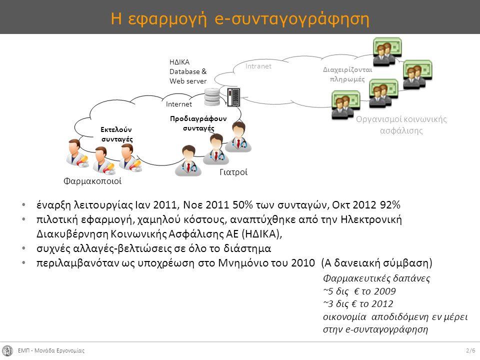 ΕΜΠ - Μονάδα Εργονομίας 2/6 Η εφαρμογή e-συνταγογράφηση έναρξη λειτουργίας Ιαν 2011, Νοε 2011 50% των συνταγών, Οκτ 2012 92% πιλοτική εφαρμογή, χαμηλού κόστους, αναπτύχθηκε από την Ηλεκτρονική Διακυβέρνηση Κοινωνικής Ασφάλισης ΑΕ (ΗΔΙΚΑ), συχνές αλλαγές-βελτιώσεις σε όλο το διάστημα περιλαμβανόταν ως υποχρέωση στο Μνημόνιο του 2010 (Α δανειακή σύμβαση) Διαχειρίζονται πληρωμές Προδιαγράφουν συνταγές Εκτελούν συνταγές ΗΔΙΚΑ Database & Web server Φαρμακοποιοί Οργανισμοί κοινωνικής ασφάλισης Γιατροί Intranet Internet Φαρμακευτικές δαπάνες ~5 δις € το 2009 ~3 δις € το 2012 οικονομία αποδιδόμενη εν μέρει στην e-συνταγογράφηση