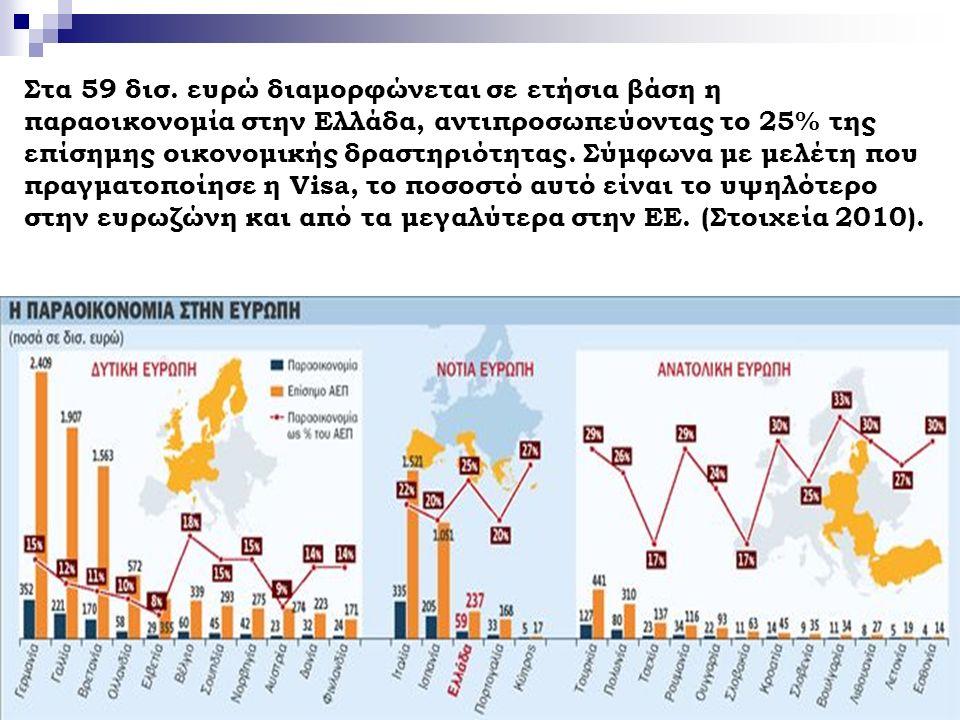 15 Στα 59 δισ. ευρώ διαμορφώνεται σε ετήσια βάση η παραοικονομία στην Ελλάδα, αντιπροσωπεύοντας το 25% της επίσημης οικονομικής δραστηριότητας. Σύμφων
