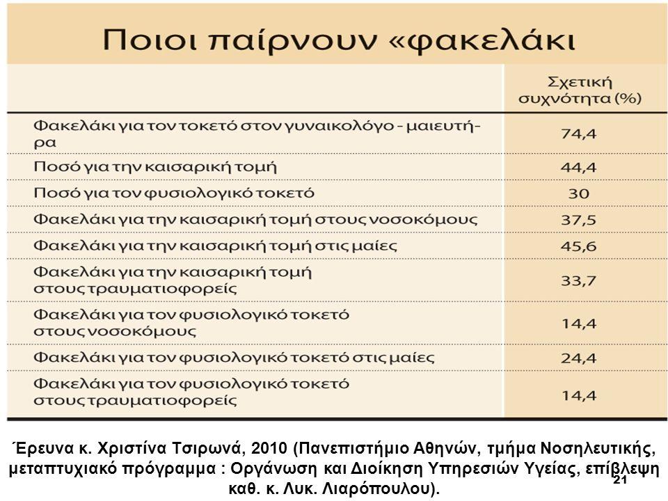 21 Έρευνα κ. Xριστίνα Tσιρωνά, 2010 (Πανεπιστήμιο Aθηνών, τμήμα Nοσηλευτικής, μεταπτυχιακό πρόγραμμα : Oργάνωση και Διοίκηση Yπηρεσιών Yγείας, επίβλεψ