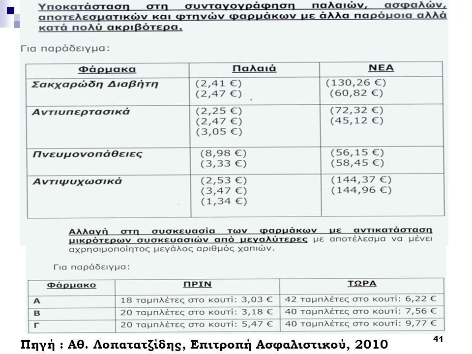 41 Πηγή : Αθ. Λοπατατζίδης, Επιτροπή Ασφαλιστικού, 2010