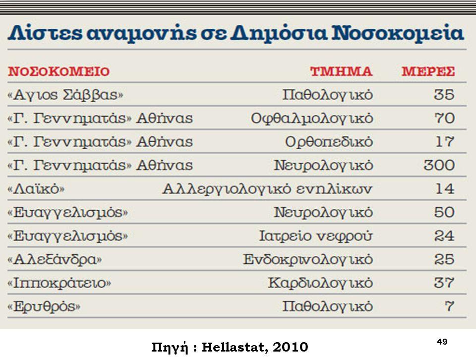 49 Πηγή : Hellastat, 2010