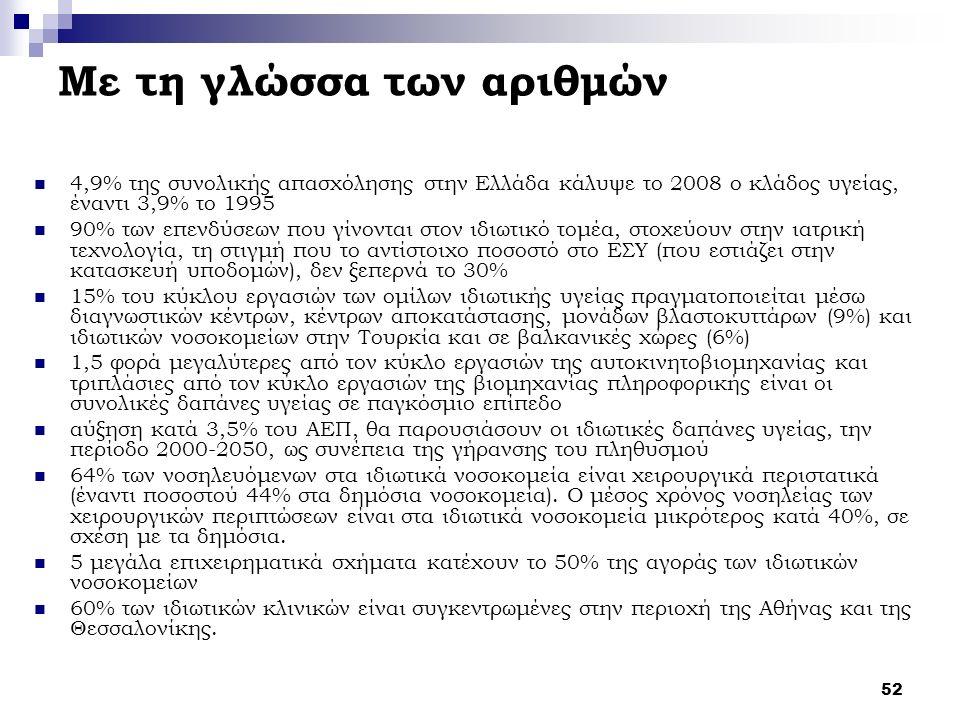 52 Με τη γλώσσα των αριθμών 4,9% της συνολικής απασχόλησης στην Ελλάδα κάλυψε το 2008 ο κλάδος υγείας, έναντι 3,9% το 1995 90% των επενδύσεων που γίνονται στον ιδιωτικό τομέα, στοχεύουν στην ιατρική τεχνολογία, τη στιγμή που το αντίστοιχο ποσοστό στο ΕΣΥ (που εστιάζει στην κατασκευή υποδομών), δεν ξεπερνά το 30% 15% του κύκλου εργασιών των ομίλων ιδιωτικής υγείας πραγματοποιείται μέσω διαγνωστικών κέντρων, κέντρων αποκατάστασης, μονάδων βλαστοκυττάρων (9%) και ιδιωτικών νοσοκομείων στην Τουρκία και σε βαλκανικές χώρες (6%) 1,5 φορά μεγαλύτερες από τον κύκλο εργασιών της αυτοκινητοβιομηχανίας και τριπλάσιες από τον κύκλο εργασιών της βιομηχανίας πληροφορικής είναι οι συνολικές δαπάνες υγείας σε παγκόσμιο επίπεδο αύξηση κατά 3,5% του ΑΕΠ, θα παρουσιάσουν οι ιδιωτικές δαπάνες υγείας, την περίοδο 2000-2050, ως συνέπεια της γήρανσης του πληθυσμού 64% των νοσηλευόμενων στα ιδιωτικά νοσοκομεία είναι χειρουργικά περιστατικά (έναντι ποσοστού 44% στα δημόσια νοσοκομεία).