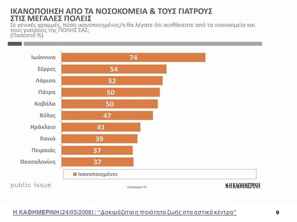 30 Μέση κατανάλωση αντιβιοτικών στα κράτη της Ευρωπαϊκής Ένωσης 2007