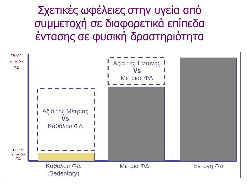 Σχετικές ωφέλειες στην υγεία από συμμετοχή σε διαφορετικά επίπεδα έντασης σε φυσική δραστηριότητα Υψηλό επίπεδο ΦΔ Χαμηλό επίπεδο ΦΔ Αξία της Μέτριας