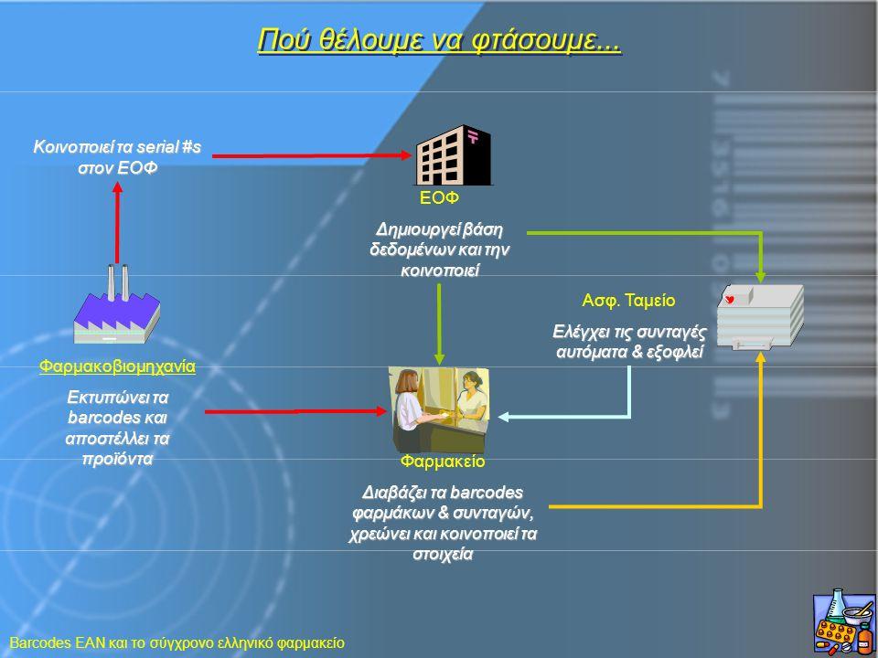 Barcodes EAN και το σύγχρονο ελληνικό φαρμακείο Πού θέλουμε να φτάσουμε... Κοινοποιεί τα serial #s στον ΕΟΦ Φαρμακοβιομηχανία Εκτυπώνει τα barcodes κα
