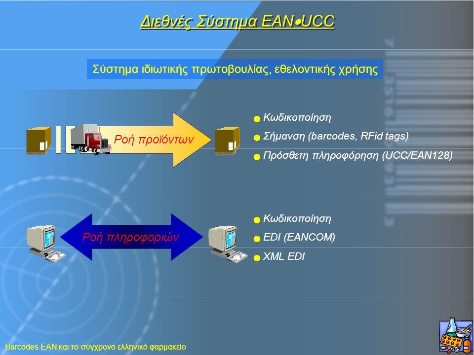 Barcodes EAN και το σύγχρονο ελληνικό φαρμακείο Pοή προϊόντων Διεθνές Σύστημα EAN  UCC Pοή πληροφοριών Kωδικοποίηση Σήμανση (barcodes, RFid tags) Πρό
