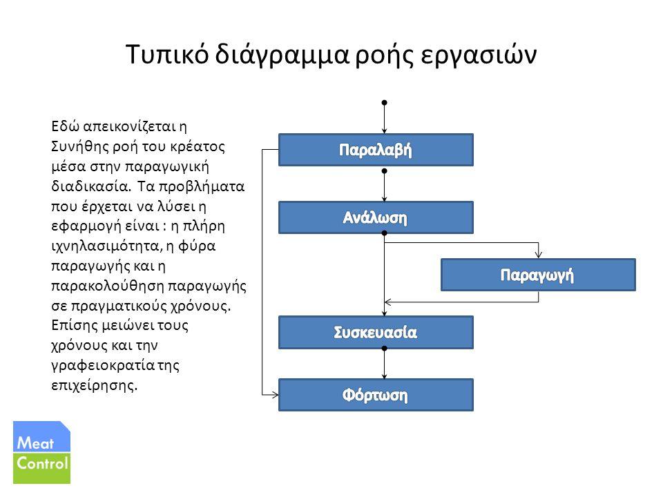 Τυπικό διάγραμμα ροής εργασιών Εδώ απεικονίζεται η Συνήθης ροή του κρέατος μέσα στην παραγωγική διαδικασία.