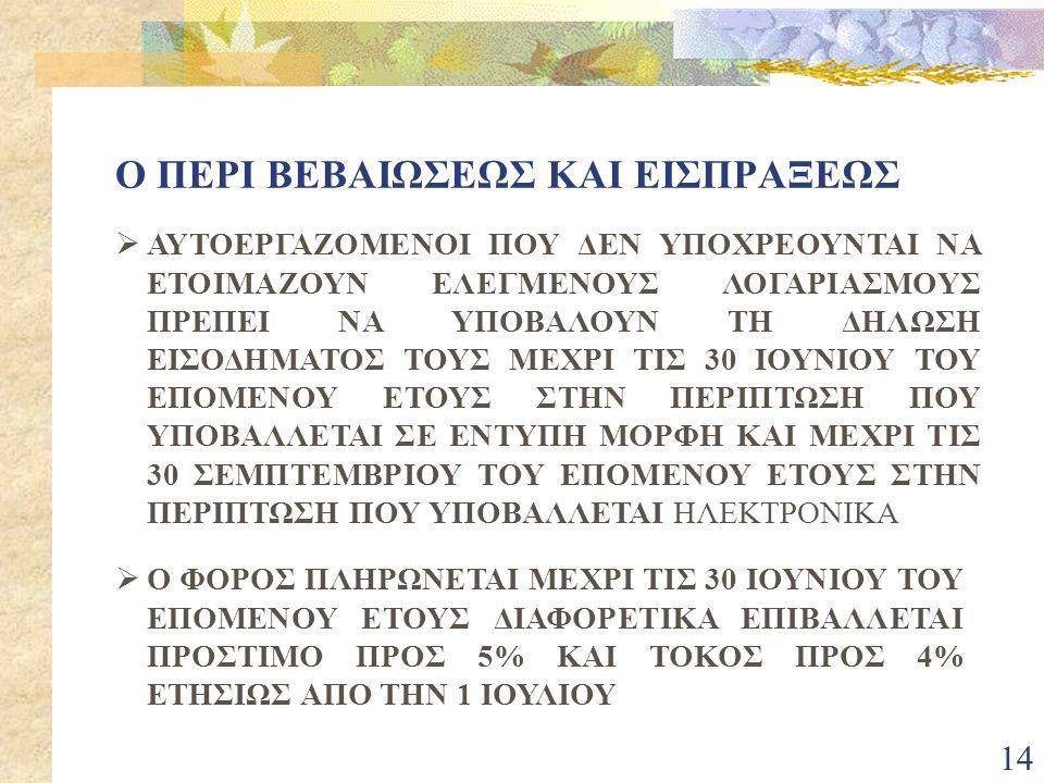 14  ΑΥΤΟΕΡΓΑΖΟΜΕΝΟΙ ΠΟΥ ΔΕΝ ΥΠΟΧΡΕΟΥΝΤΑΙ ΝΑ ΕΤΟΙΜΑΖΟΥΝ ΕΛΕΓΜΕΝΟΥΣ ΛΟΓΑΡΙΑΣΜΟΥΣ ΠΡΕΠΕΙ ΝΑ ΥΠΟΒΑΛΟΥΝ ΤΗ ΔΗΛΩΣΗ ΕΙΣΟΔΗΜΑΤΟΣ ΤΟΥΣ ΜΕΧΡΙ ΤΙΣ 30 ΙΟΥΝΙΟΥ ΤΟΥ ΕΠΟΜΕΝΟΥ ΕΤΟΥΣ ΣΤΗΝ ΠΕΡΙΠΤΩΣΗ ΠΟΥ ΥΠΟΒΑΛΛΕΤΑΙ ΣΕ ΕΝΤΥΠΗ ΜΟΡΦΗ ΚΑΙ ΜΕΧΡΙ ΤΙΣ 30 ΣΕΜΠΤΕΜΒΡΙΟΥ ΤΟΥ ΕΠΟΜΕΝΟΥ ΕΤΟΥΣ ΣΤΗΝ ΠΕΡΙΠΤΩΣΗ ΠΟΥ ΥΠΟΒΑΛΛΕΤΑΙ ΗΛΕΚΤΡΟΝΙΚΑ  Ο ΦΟΡΟΣ ΠΛΗΡΩΝΕΤΑΙ ΜΕΧΡΙ ΤΙΣ 30 ΙΟΥΝΙΟΥ ΤΟΥ ΕΠΟΜΕΝΟΥ ΕΤΟΥΣ ΔΙΑΦΟΡΕΤΙΚΑ ΕΠΙΒΑΛΛΕΤΑΙ ΠΡΟΣΤΙΜΟ ΠΡΟΣ 5% ΚΑΙ ΤΟΚΟΣ ΠΡΟΣ 4% ΕΤΗΣΙΩΣ ΑΠΟ ΤΗΝ 1 ΙΟΥΛΙΟΥ Ο ΠΕΡΙ ΒΕΒΑΙΩΣΕΩΣ ΚΑΙ ΕΙΣΠΡΑΞΕΩΣ