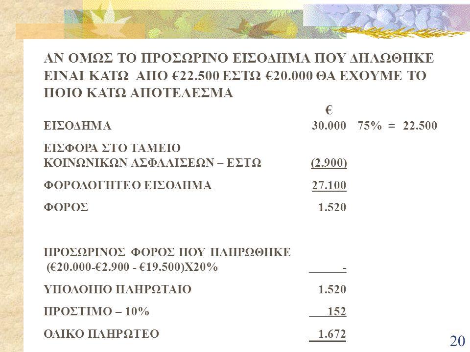20 ΑΝ ΟΜΩΣ ΤΟ ΠΡΟΣΩΡΙΝΟ ΕΙΣΟΔΗΜΑ ΠΟΥ ΔΗΛΩΘΗΚΕ ΕΙΝΑΙ ΚΑΤΩ ΑΠΟ €22.500 ΕΣΤΩ €20.000 ΘΑ ΕΧΟΥΜΕ ΤΟ ΠΟΙΟ ΚΑΤΩ ΑΠΟΤΕΛΕΣΜΑ € ΕΙΣΟΔΗΜΑ30.00075% =22.500 ΕΙΣΦΟΡΑ ΣΤΟ ΤΑΜΕΙΟ ΚΟΙΝΩΝΙΚΩΝ ΑΣΦΑΛΙΣΕΩΝ – ΕΣΤΩ(2.900) ΦΟΡΟΛΟΓΗΤΕΟ ΕΙΣΟΔΗΜΑ27.100 ΦΟΡΟΣ 1.520 ΠΡΟΣΩΡΙΝΟΣ ΦΟΡΟΣ ΠΟΥ ΠΛΗΡΩΘΗΚΕ (€20.000-€2.900 - €19.500)Χ20% - ΥΠΟΛΟΙΠΟ ΠΛΗΡΩΤΑΙΟ 1.520 ΠΡΟΣΤΙΜΟ – 10% 152 ΟΛΙΚΟ ΠΛΗΡΩΤΕΟ 1.672