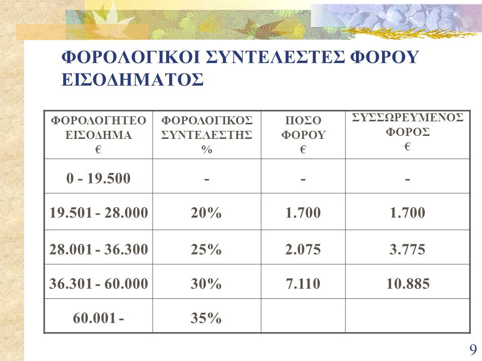 9 ΦΟΡΟΛΟΓΙΚΟΙ ΣΥΝΤΕΛΕΣΤΕΣ ΦΟΡΟΥ ΕΙΣΟΔΗΜΑΤΟΣ ΦΟΡΟΛΟΓΗΤΕΟ ΕΙΣΟΔΗΜΑ € ΦΟΡΟΛΟΓΙΚΟΣ ΣΥΝΤΕΛΕΣΤΗΣ % ΠΟΣΟ ΦΟΡΟΥ € ΣΥΣΣΩΡΕΥΜΕΝΟΣ ΦΟΡΟΣ € 0 - 19.500--- 19.501 - 28.00020%1.700 28.001 - 36.30025%2.0753.775 36.301 - 60.00030%7.11010.885 60.001 -35%