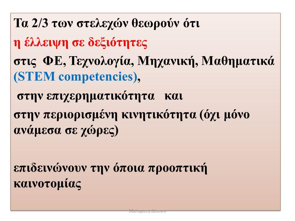 Τα 2/3 των στελεχών θεωρούν ότι η έλλειψη σε δεξιότητες στις ΦΕ, Τεχνολογία, Μηχανική, Μαθηματικά (STEM competencies), στην επιχερηματικότητα και στην περιορισμένη κινητικότητα (όχι μόνο ανάμεσα σε χώρες) επιδεινώνουν την όποια προοπτική καινοτομίας Τα 2/3 των στελεχών θεωρούν ότι η έλλειψη σε δεξιότητες στις ΦΕ, Τεχνολογία, Μηχανική, Μαθηματικά (STEM competencies), στην επιχερηματικότητα και στην περιορισμένη κινητικότητα (όχι μόνο ανάμεσα σε χώρες) επιδεινώνουν την όποια προοπτική καινοτομίας Μαλαματή Δίτσιου