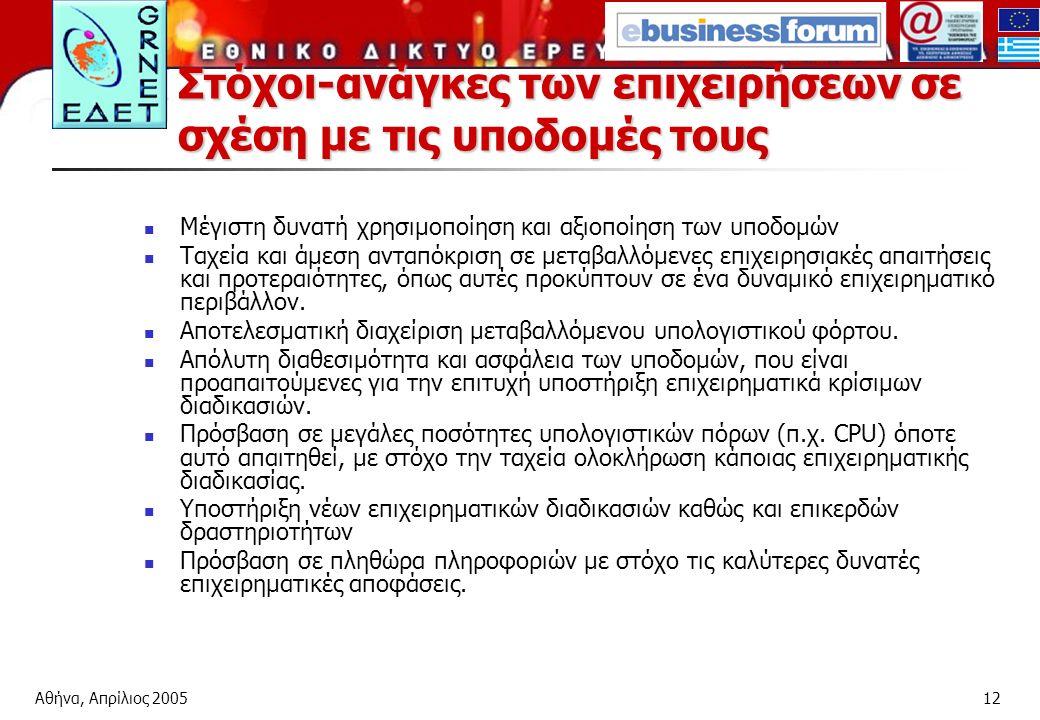 Αθήνα, Απρίλιος 200512 Στόχοι-ανάγκες των επιχειρήσεων σε σχέση με τις υποδομές τους Μέγιστη δυνατή χρησιμοποίηση και αξιοποίηση των υποδομών Ταχεία και άμεση ανταπόκριση σε μεταβαλλόμενες επιχειρησιακές απαιτήσεις και προτεραιότητες, όπως αυτές προκύπτουν σε ένα δυναμικό επιχειρηματικό περιβάλλον.