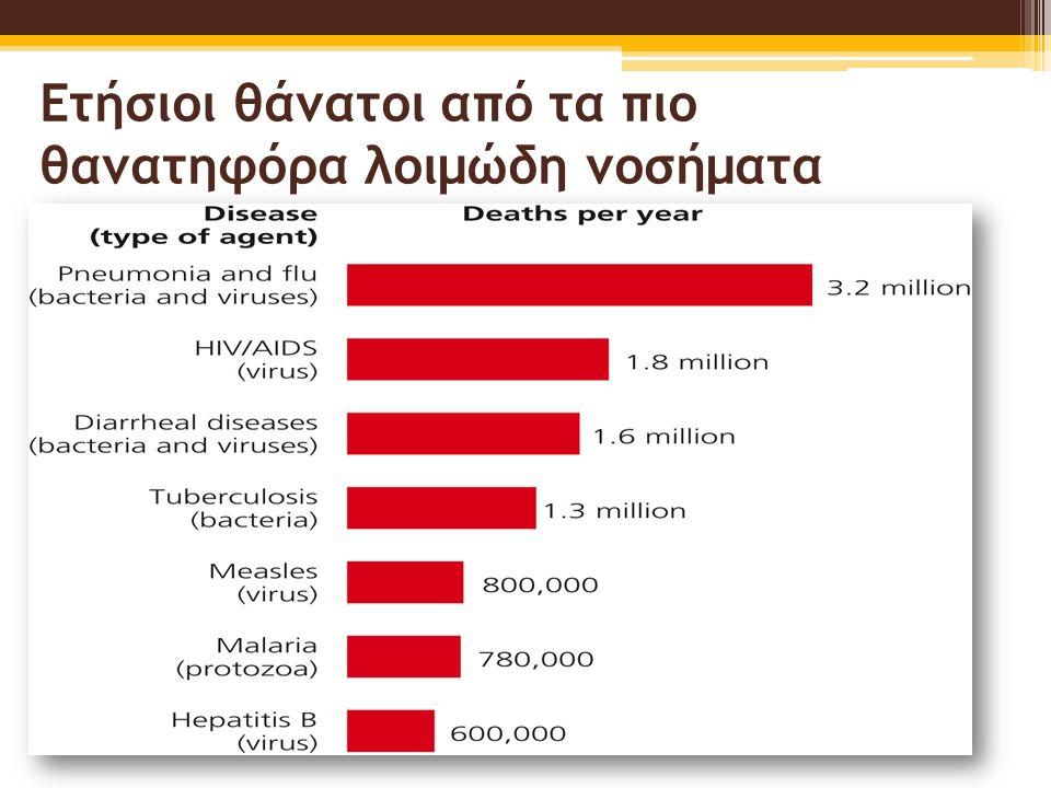 Ετήσιοι θάνατοι από τα πιο θανατηφόρα λοιμώδη νοσήματα