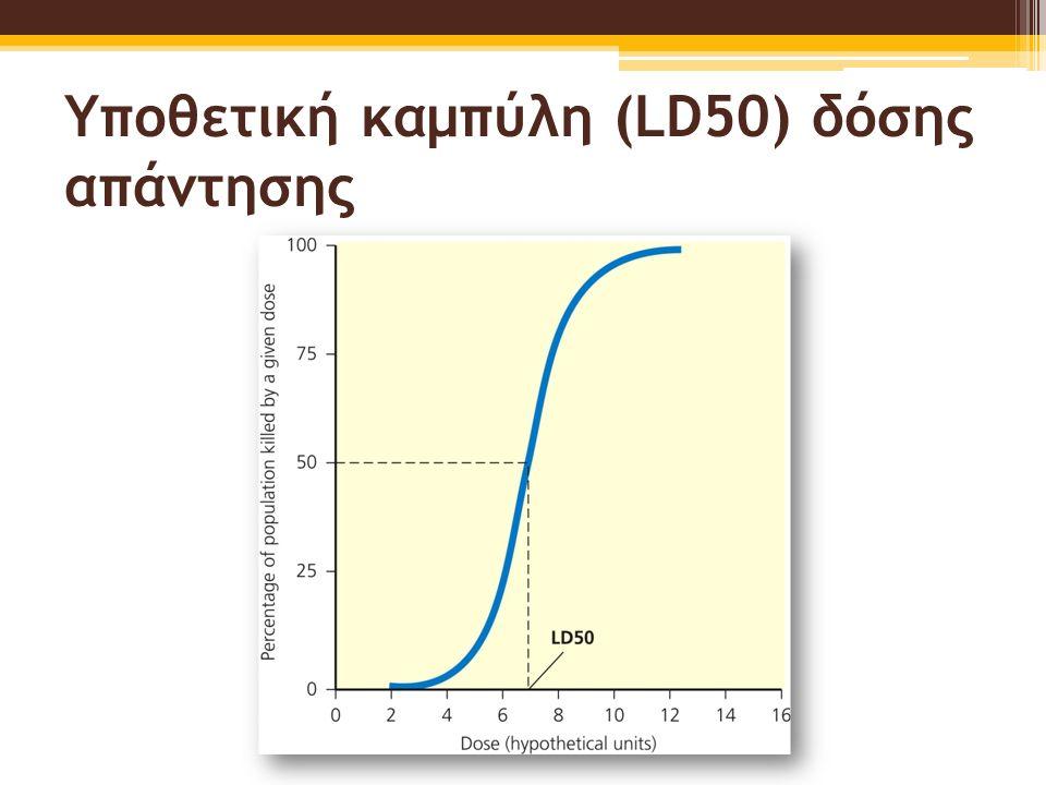 Υποθετική καμπύλη (LD50) δόσης απάντησης