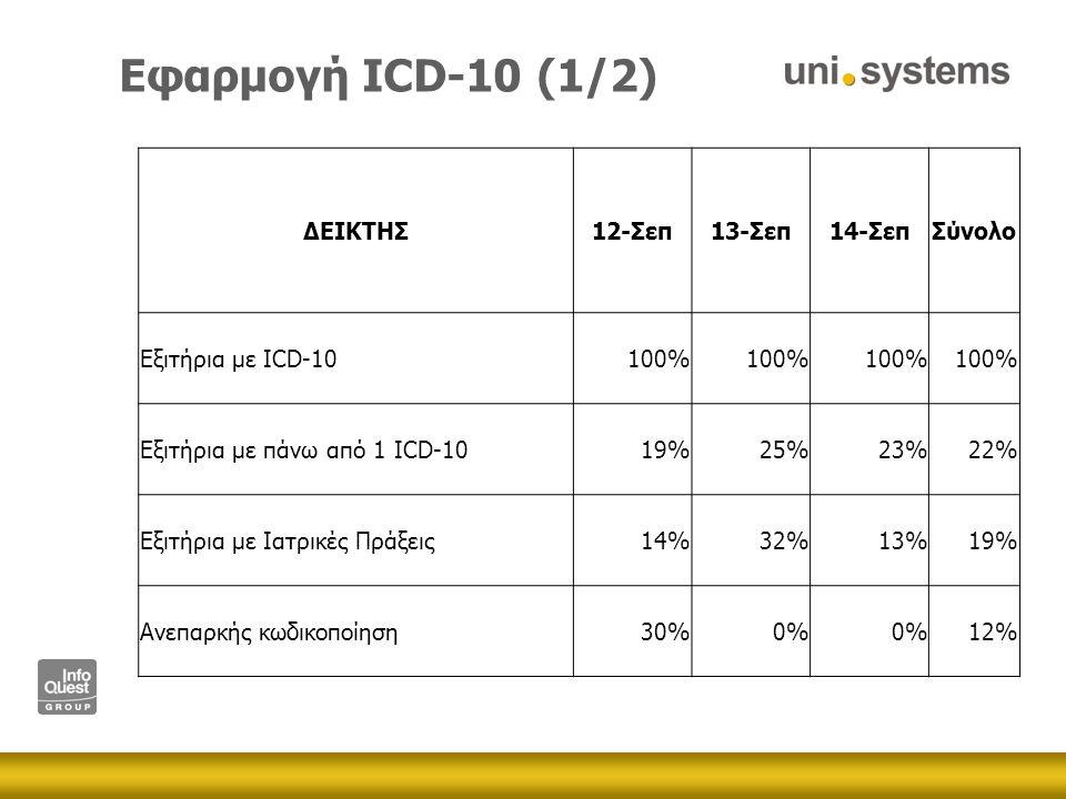 Εφαρμογή ICD-10 (1/2) ΔΕΙΚΤΗΣ12-Σεπ13-Σεπ14-ΣεπΣύνολο Εξιτήρια με ICD-10100% Εξιτήρια με πάνω από 1 ICD-1019%25%23%22% Εξιτήρια με Ιατρικές Πράξεις14%32%13%19% Ανεπαρκής κωδικοποίηση30%0% 12%