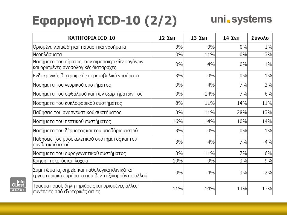 Εφαρμογή ICD-10 (2/2) ΚΑΤΗΓΟΡΙΑ ICD-1012-Σεπ13-Σεπ14-ΣεπΣύνολο Ορισμένα λοιμώδη και παρασιτικά νοσήματα3%0% 1% Νεοπλάσματα0%11%0%3% Νοσήματα του αίματος, των αιμοποιητικών οργάνων και ορισμένες ανοσολογικές διαταραχές 0%4%0%1% Ενδοκρινικά, διατροφικά και μεταβολικά νοσήματα3%0% 1% Νοσήματα του νευρικού συστήματος0%4%7%3% Νοσήματα του οφθαλμού και των εξαρτημάτων του0%14%7%6% Νοσήματα του κυκλοφορικού συστήματος8%11%14%11% Παθήσεις του αναπνευστικού συστήματος3%11%28%13% Νοσήματα του πεπτικού συστήματος16%14%10%14% Νοσήματα του δέρματος και του υποδόριου ιστού3%0% 1% Παθήσεις του μυοσκελετικού συστήματος και του συνδετικού ιστού 3%4%7%4% Νοσήματα του ουρογεννητικού συστήματος3%11%7%6% Κύηση, τοκετός και λοχεία19%0%3%9% Συμπτώματα, σημεία και παθολογικά κλινικά και εργαστηριακά ευρήματα που δεν ταξινομούνται αλλού 0%4%3%2% Τραυματισμοί, δηλητηριάσεις και ορισμένες άλλες συνέπειες από εξωτερικές αιτίες 11%14% 13%
