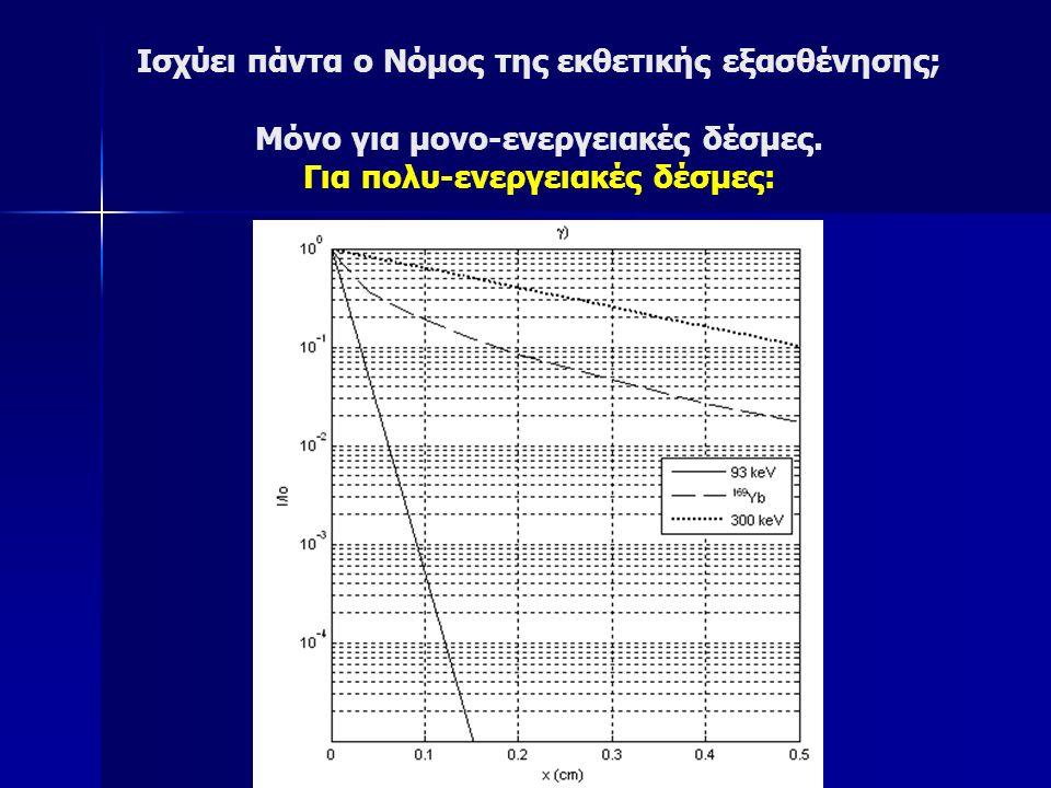 Ισχύει πάντα ο Νόμος της εκθετικής εξασθένησης; Μόνο για μονο-ενεργειακές δέσμες.