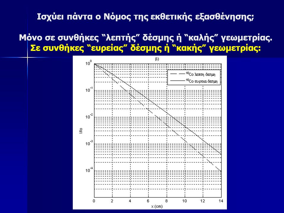 Ισχύει πάντα ο Νόμος της εκθετικής εξασθένησης; Μόνο σε συνθήκες λεπτής δέσμης ή καλής γεωμετρίας.