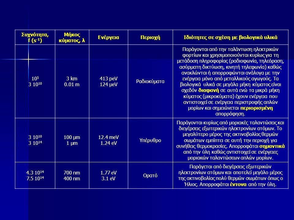 Συχνότητα, f (s -1 ) Μήκος κύματος, λ ΕνέργειαΠεριοχήΙδιότητες σε σχέση με βιολογικά υλικά 10 5 3 10 10 3 km 0.01 m 413 peV 124 μeV Ραδιοκύματα Παράγονται από την ταλάντωση ηλεκτρικών φορτίων και χρησιμοποιούνται κυρίως για τη μετάδοση πληροφορίας (ραδιοφωνία, τηλεόραση, ασύρματη δικτύωση, κινητή τηλεφωνία) καθώς ανακλώνται ή απορροφώνται ανάλογα με την ενέργεια μόνο από μεταλλικούς αγωγούς.