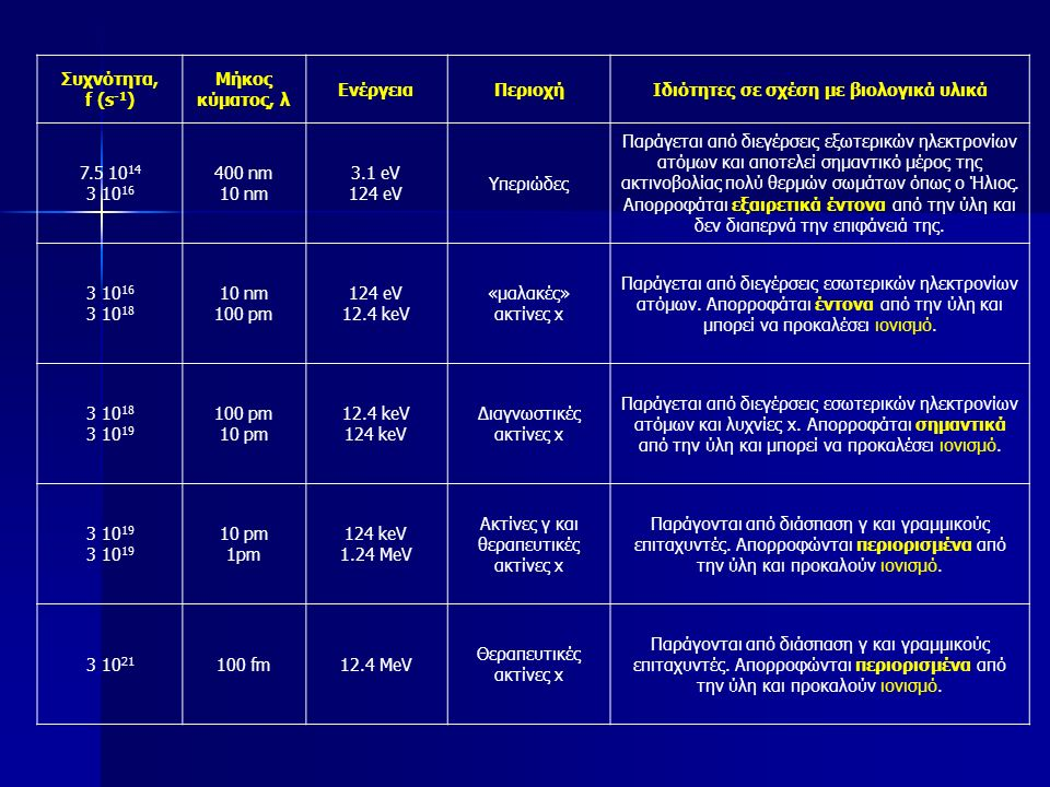 Συχνότητα, f (s -1 ) Μήκος κύματος, λ ΕνέργειαΠεριοχήΙδιότητες σε σχέση με βιολογικά υλικά 7.5 10 14 3 10 16 400 nm 10 nm 3.1 eV 124 eV Υπεριώδες Παράγεται από διεγέρσεις εξωτερικών ηλεκτρονίων ατόμων και αποτελεί σημαντικό μέρος της ακτινοβολίας πολύ θερμών σωμάτων όπως ο Ήλιος.