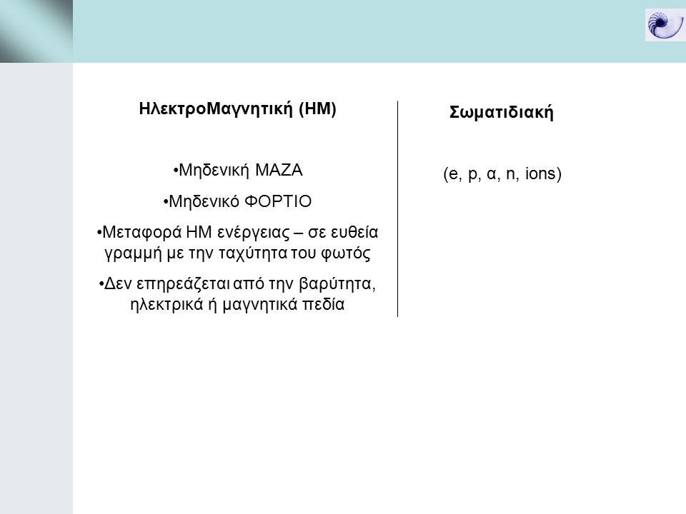 ΗλεκτροΜαγνητική (ΗΜ) Μηδενική ΜΑΖΑ Μηδενικό ΦΟΡΤΙΟ Μεταφορά ΗΜ ενέργειας – σε ευθεία γραμμή με την ταχύτητα του φωτός Δεν επηρεάζεται από την βαρύτητα, ηλεκτρικά ή μαγνητικά πεδία Σωματιδιακή (e, p, α, n, ions) Ακτινοβολία