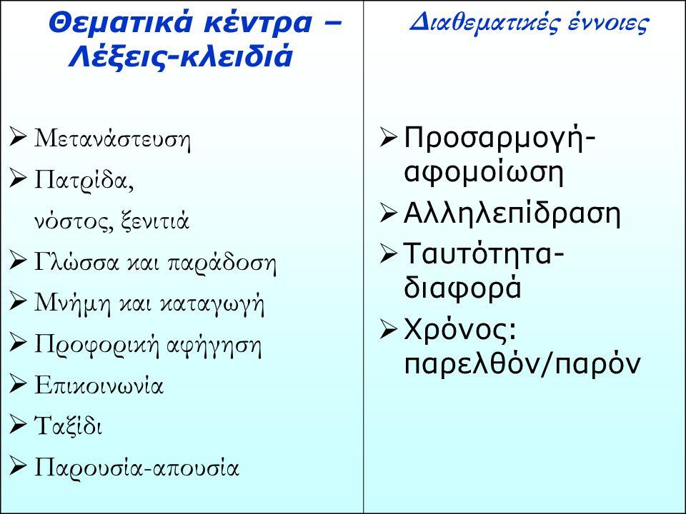 Θεματικά κέντρα – Λέξεις-κλειδιά  Μετανάστευση  Πατρίδα, νόστος, ξενιτιά  Γλώσσα και παράδοση  Μνήμη και καταγωγή  Προφορική αφήγηση  Επικοινωνία  Ταξίδι  Παρουσία-απουσία Διαθεματικές έννοιες  Προσαρμογή- αφομοίωση  Αλληλεπίδραση  Ταυτότητα- διαφορά  Χρόνος: παρελθόν/παρόν