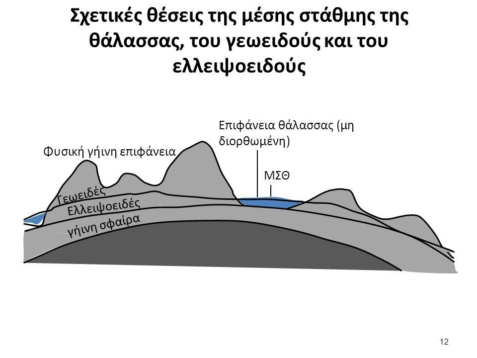 Σχετικές θέσεις της µέσης στάθµης της θάλασσας, του γεωειδούς και του ελλειψοειδούς 12 Επιφάνεια θάλασσας (μη διορθωμένη) ΜΣΘ Φυσική γήινη επιφάνεια Γεωειδές Ελλειψοειδές γήινη σφαίρα