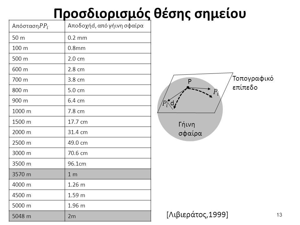 Προσδιορισμός θέσης σημείου Αποδοχήd, από γήινη σφαίρα 50 m0.2 mm 100 m0.8mm 500 m2.0 cm 600 m2.8 cm 700 m3.8 cm 800 m5.0 cm 900 m6.4 cm 1000 m7.8 cm 1500 m17.7 cm 2000 m31.4 cm 2500 m49.0 cm 3000 m70.6 cm 3500 m96.1cm 3570 m1 m 4000 m1.26 m 4500 m1.59 m 5000 m1.96 m 5048 m2m 13 Τοπογραφικό επίπεδο Γήινη σφαίρα P d [Λιβιεράτος,1999]