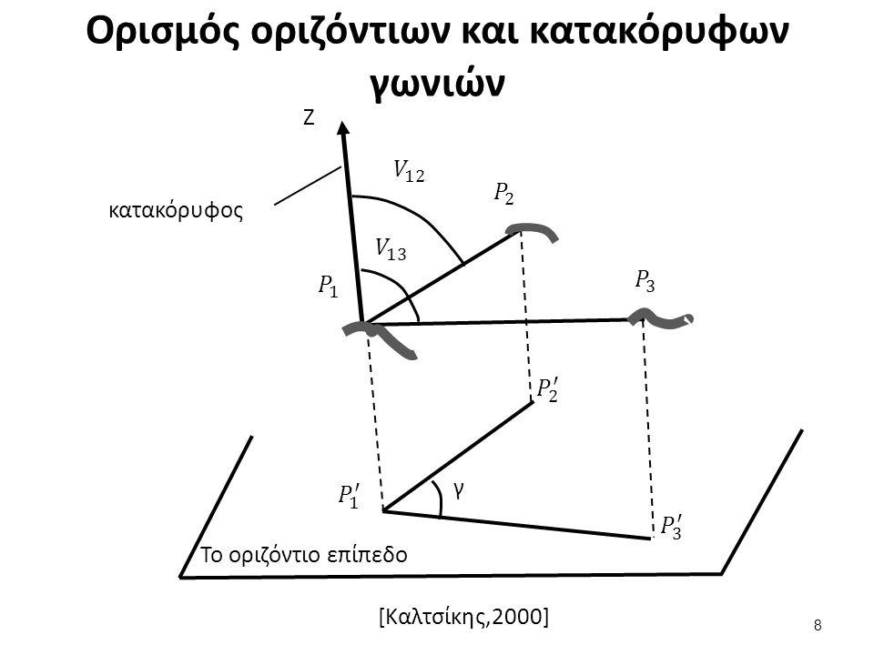 Ορισμός οριζόντιων και κατακόρυφων γωνιών 8 Ζ γ κατακόρυφος Το οριζόντιο επίπεδο [Καλτσίκης,2000]