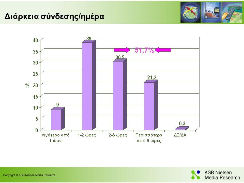 Διάρκεια σύνδεσης/ημέρα 51,7%