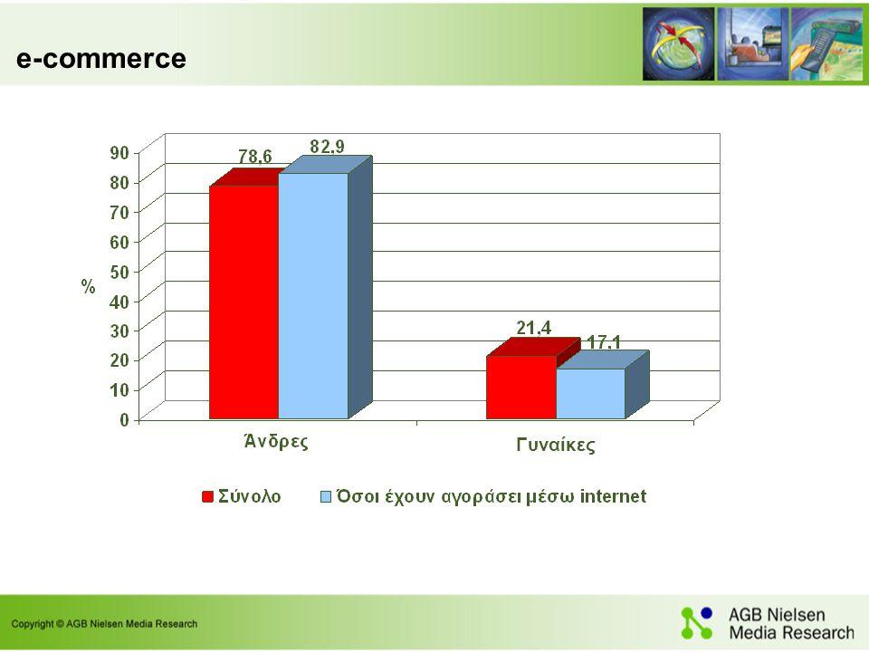 e-commerce Γυναίκες