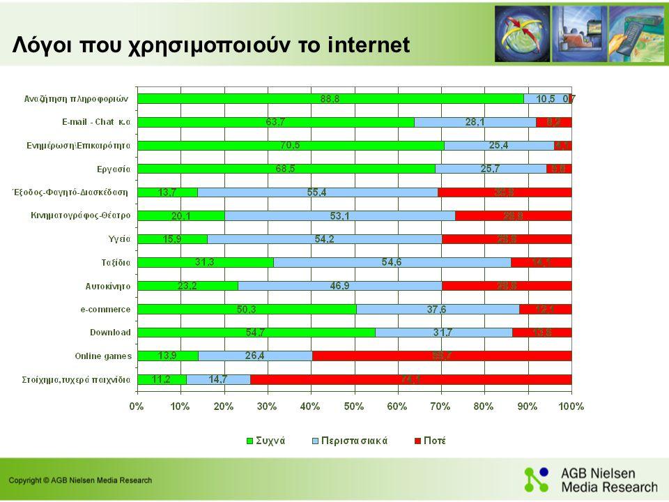 Λόγοι που χρησιμοποιούν το internet
