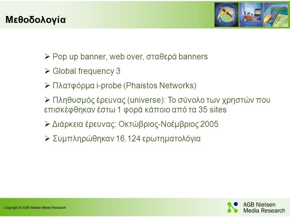 Μεθοδολογία  Pop up banner, web over, σταθερά banners  Global frequency 3  Πλατφόρμα i-probe (Phaistos Networks)  Πληθυσμός έρευνας (universe): Το σύνολο των χρηστών που επισκέφθηκαν έστω 1 φορά κάποιο από τα 35 sites  Διάρκεια έρευνας: Οκτώβριος-Νοέμβριος 2005  Συμπληρώθηκαν 16.124 ερωτηματολόγια
