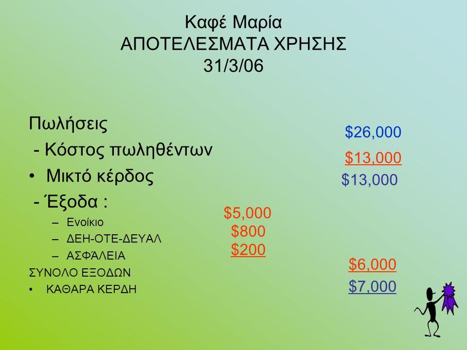 Καφέ Μαρία ΑΠΟΤΕΛΕΣΜΑΤΑ ΧΡΗΣΗΣ 31/3/06 Πωλήσεις - Κόστος πωληθέντων Μικτό κέρδος - Έξοδα : –Ενοίκιο –ΔΕΗ-ΟΤΕ-ΔΕΥΑΛ –ΑΣΦΆΛΕΙΑ ΣΥΝΟΛΟ ΕΞΟΔΩΝ ΚΑΘΑΡΑ ΚΕΡΔΗ $26,000 $13,000 $5,000 $800 $200 $6,000 $7,000