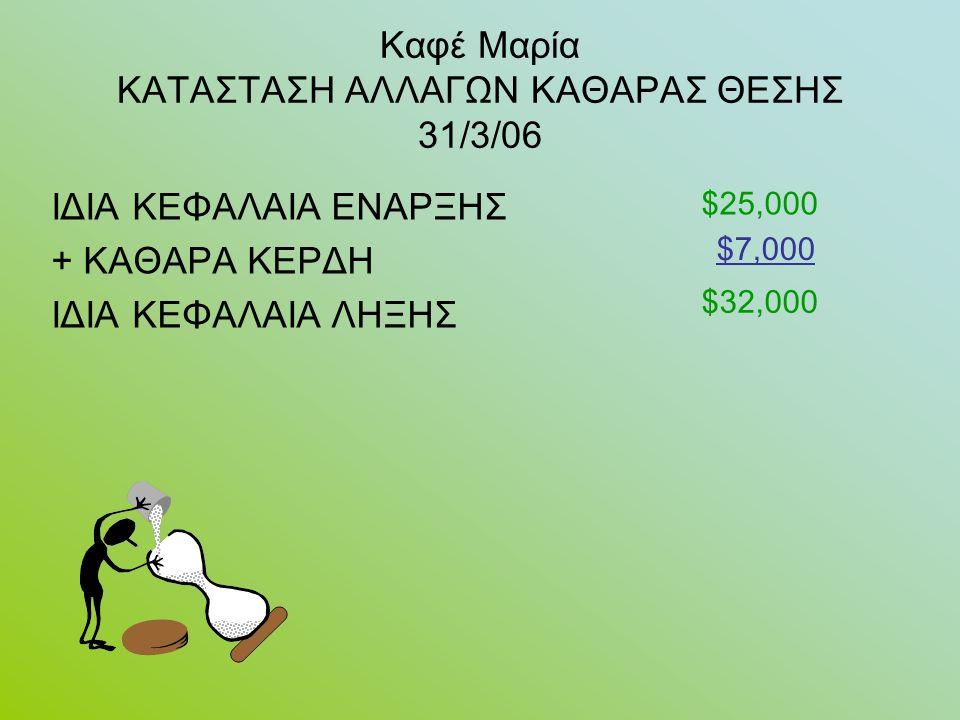 Καφέ Μαρία ΚΑΤΑΣΤΑΣΗ ΑΛΛΑΓΩΝ ΚΑΘΑΡΑΣ ΘΕΣΗΣ 31/3/06 ΙΔΙΑ ΚΕΦΑΛΑΙΑ ΕΝΑΡΞΗΣ + ΚΑΘΑΡΑ ΚΕΡΔΗ ΙΔΙΑ ΚΕΦΑΛΑΙΑ ΛΗΞΗΣ $25,000 $7,000 $32,000