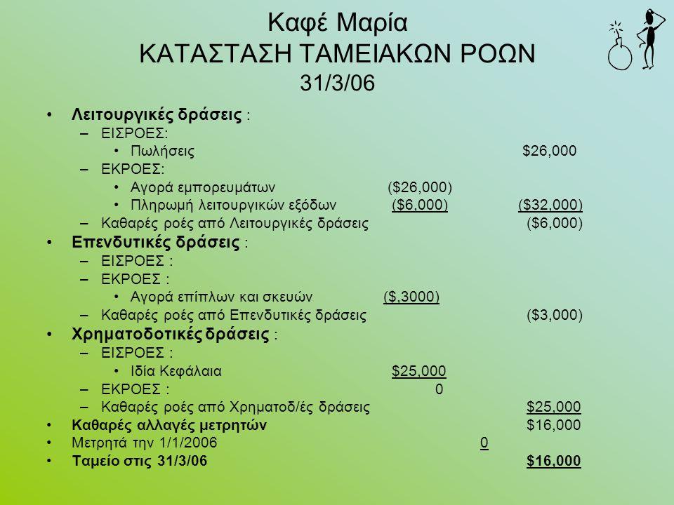 Καφέ Μαρία ΚΑΤΑΣΤΑΣΗ ΤΑΜΕΙΑΚΩΝ ΡΟΩΝ 31/3/06 Λειτουργικές δράσεις : –ΕΙΣΡΟΕΣ: Πωλήσεις $26,000 –ΕΚΡΟΕΣ: Αγορά εμπορευμάτων ($26,000) Πληρωμή λειτουργικών εξόδων ($6,000) ($32,000) –Καθαρές ροές από Λειτουργικές δράσεις ($6,000) Επενδυτικές δράσεις : –ΕΙΣΡΟΕΣ : –ΕΚΡΟΕΣ : Αγορά επίπλων και σκευών($,3000) –Καθαρές ροές από Επενδυτικές δράσεις ($3,000) Χρηματοδοτικές δράσεις : –ΕΙΣΡΟΕΣ : Ιδία Κεφάλαια $25,000 –ΕΚΡΟΕΣ : 0 –Καθαρές ροές από Χρηματοδ/ές δράσεις $25,000 Καθαρές αλλαγές μετρητών $16,000 Μετρητά την 1/1/2006 0 Ταμείο στις 31/3/06 $16,000