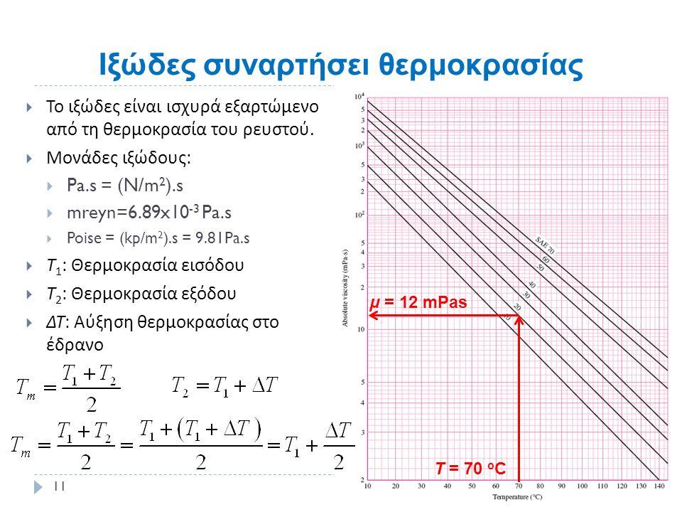 Iξώδες συναρτήσει θερμοκρασίας  Το ιξώδες είναι ισχυρά εξαρτώμενο από τη θερμοκρασία του ρευστού.