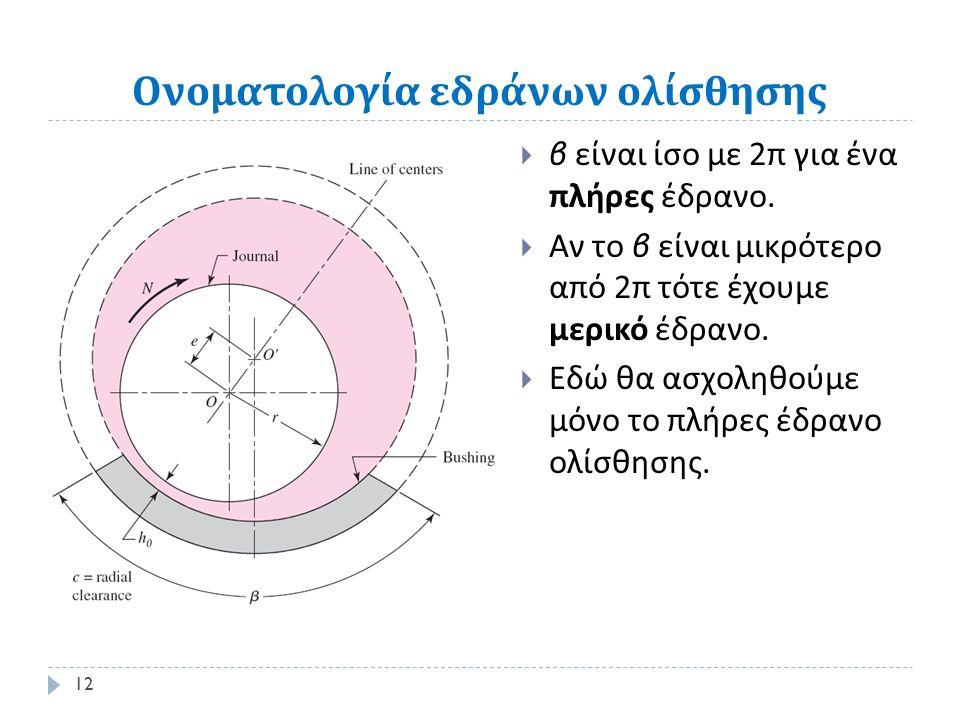 Ονοματολογία εδράνων ολίσθησης  β είναι ίσο με 2 π για ένα πλήρες έδρανο.