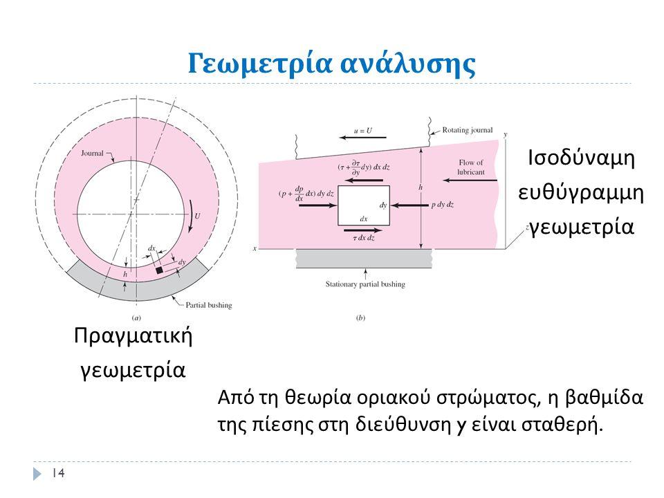 Γεωμετρία ανάλυσης Πραγματική γεωμετρία 14 Ισοδύναμη ευθύγραμμη γεωμετρία Από τη θεωρία οριακού στρώματος, η βαθμίδα της πίεσης στη διεύθυνση y είναι σταθερή.