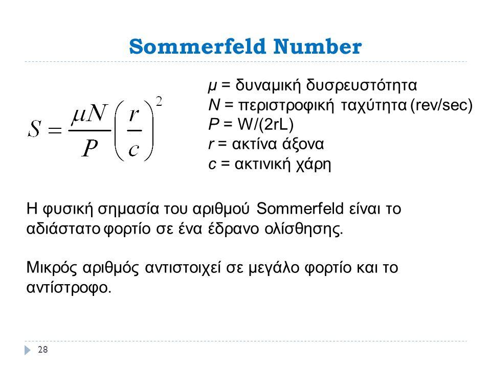 Sommerfeld Number μ = δυναμική δυσρευστότητα Ν = περιστροφική ταχύτητα (rev/sec) P = W/(2rL) r = ακτίνα άξονα c = ακτινική χάρη Η φυσική σημασία του αριθμού Sommerfeld είναι το αδιάστατο φορτίο σε ένα έδρανο ολίσθησης.