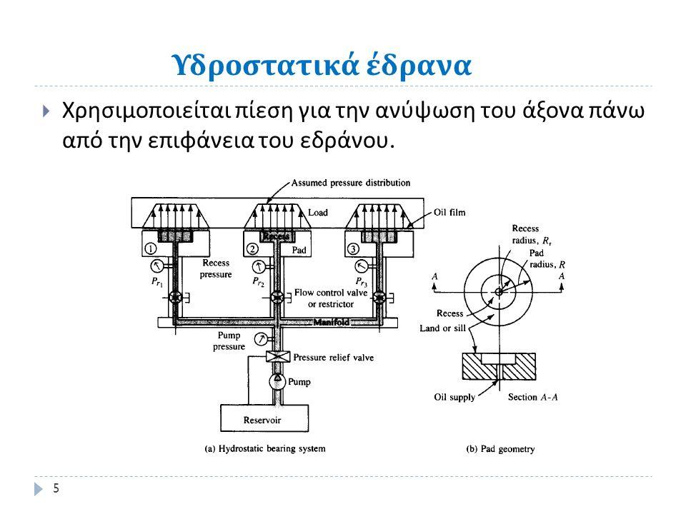 Υδροστατικά έδρανα  Χρησιμοποιείται πίεση για την ανύψωση του άξονα πάνω από την επιφάνεια του εδράνου.
