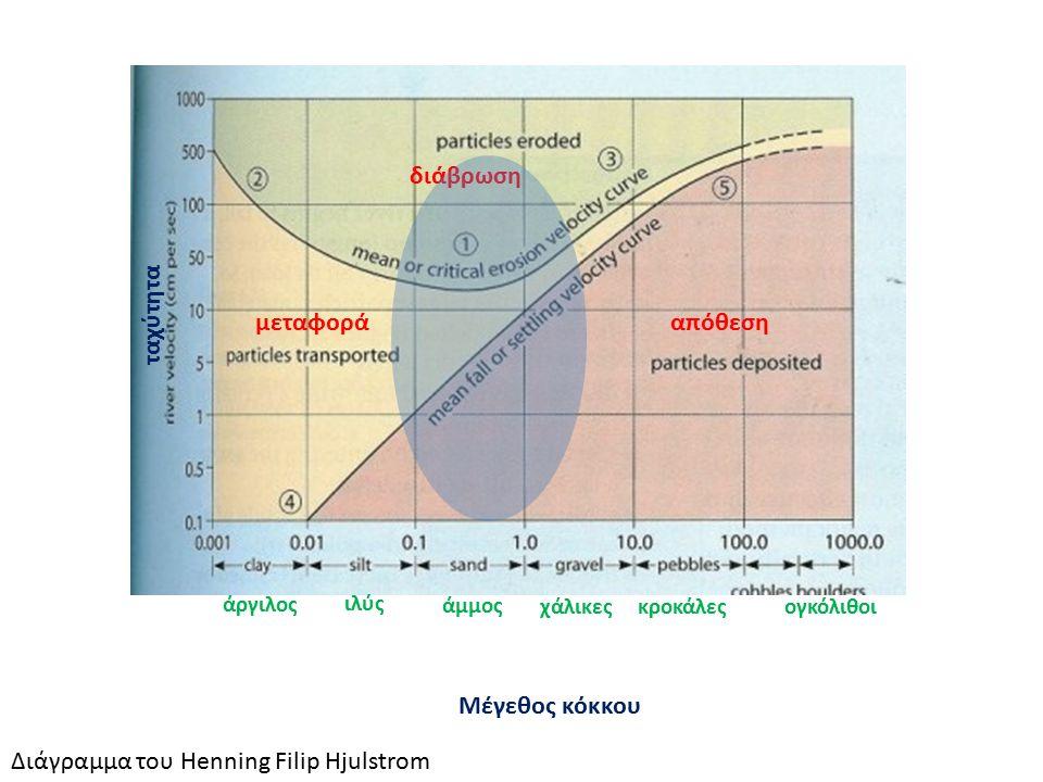 διάβρωση μεταφοράαπόθεση Μέγεθος κόκκου ταχύτητα άργιλος ιλύς άμμος χάλικες Διάγραμμα του Henning Filip Hjulstrom κροκάλεςογκόλιθοι